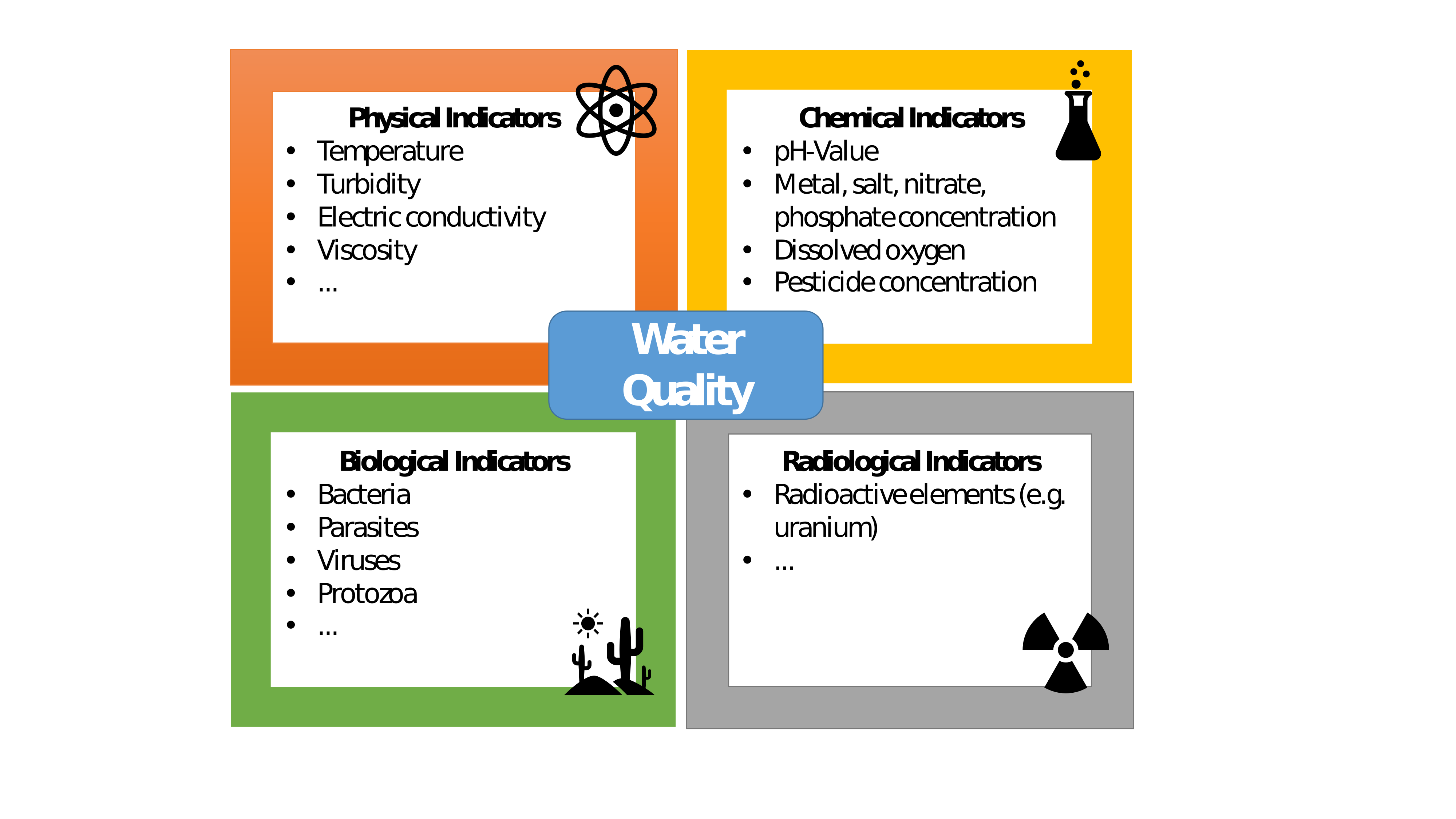 Figure 1: Overview of water quality indicators