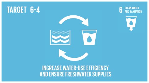 Graphic displaying the increase in water-use efficiency and the access to freshwater supplies